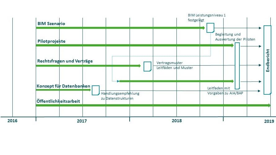 Meilensteine zur Umsetzung des BIM-Stufenplans